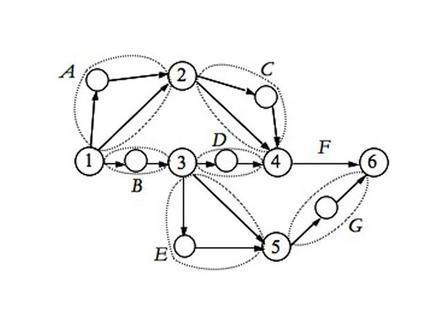 Progetto e rete in forma espansa
