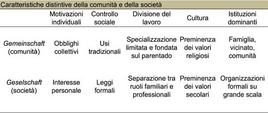 Fonte: Smelser, Manuale di sociologia, il Mulino, ed.2007, p. 58. Ridisegnata da Raffaele Sibilio.