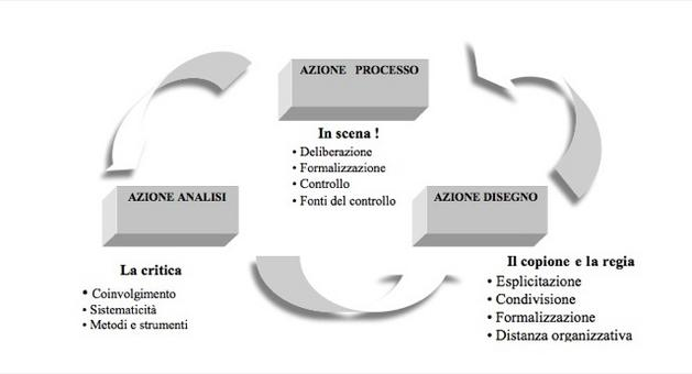Fonte: de Vita, Mercurio Testa, Giappichelli 2007