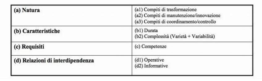 Fig. 3: Elementi distintivi del compito di lavoro.