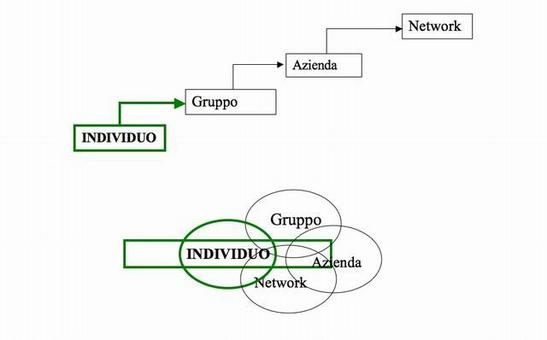 Fig 1: analisi individuo