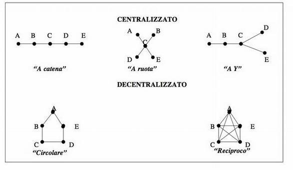 Fonte, Shaw, (1978).