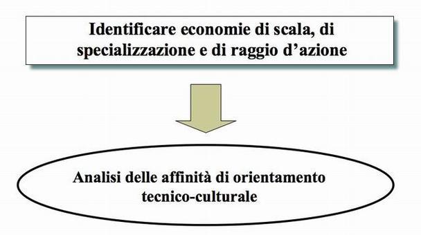 3. L'analisi delle interdipendenze di costo