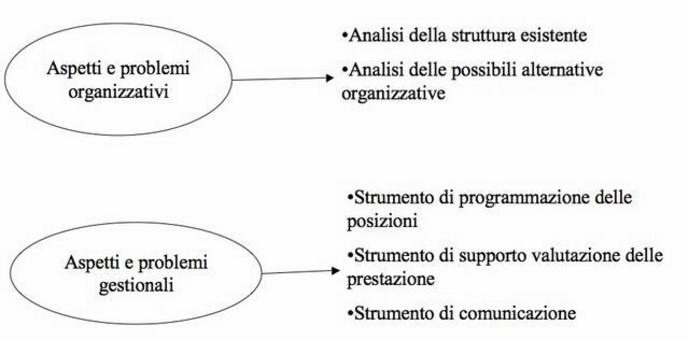 L'organigramma è una rappresentazione grafica di immediata percezione visiva della struttura organizzativa.