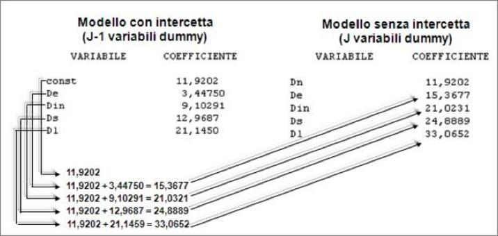 Confronto tra gli output dei due modelli precedenti.
