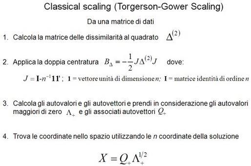 Algoritmo Classical Scaling.