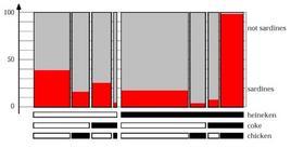 Esempio di Doubledecker plot (datset SAS Enterprice Miner)