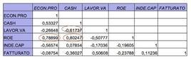 Tabelle delle correlazioni semplici