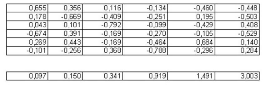Si procede con il calcolo degli autovettori e autovalori della matrice di correlazione. Gli autovalori vanno ordinati in maniera decrescente.