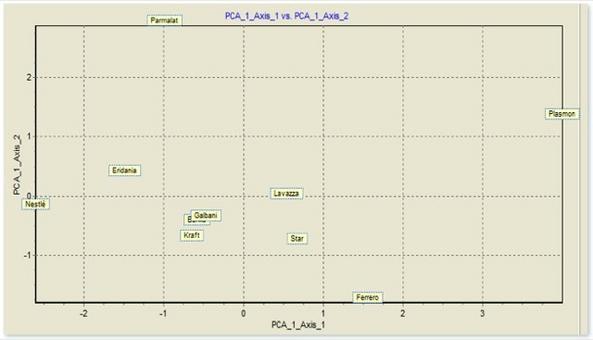 La mappa fattoriale dei punti unità mostra lo stato di salute economico-finanziaria delle 10 aziende del comparto alimentare.