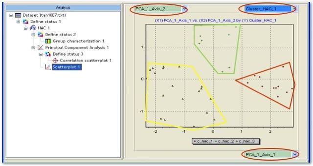 Dall'applicazione di un metodo fattoriale sugli stessi dati è possibile evincere dalla mappa fattoriale (che spiega il 90% della variabilità) la struttura in tre gruppi del collettivo.