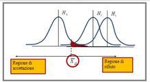 Distribuzione dello stimatore nell'ipotesi nulla e nelle possibili ipotesi alternative (test unidirezionale sulla media)