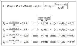 Il calcolo dei valori della funzione potenza del test