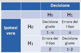 Tavola delle decisioni