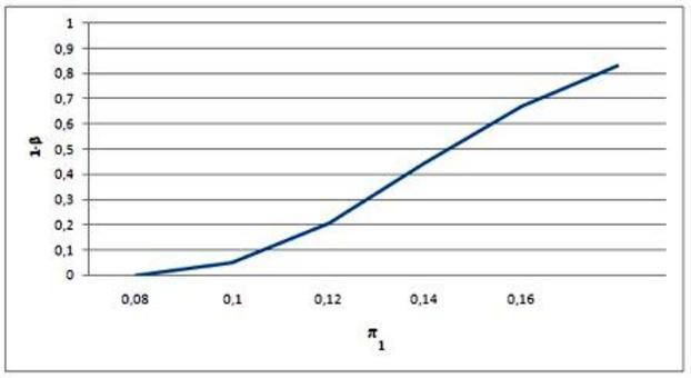 Funzione potenza del test nell'esempio sul test parametrico sulla probabilità di successo (unidirezionale del tipo  Π > Π0 )