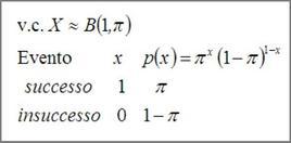 Popolazione bernoulliana