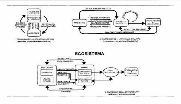 Teoria economica ed ambiente. Fonte: Formica, 1999, p. 87.