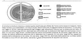 Rappresentazione schematica del modello del von Thünen. Fonte: Formica, 1999, p. 160.