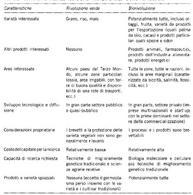 Le peculiarità della «rivoluzione verde» e della biorivoluzione. Formica, 1999, p. 133.