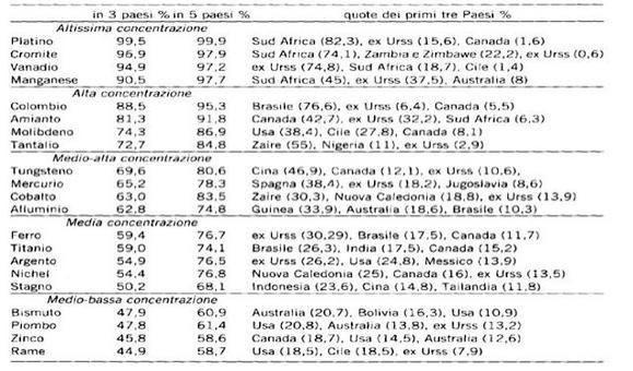 Distribuzione geografica delle riserve di alcuni minerali metalliferi di interesse industriale. C. Formica, 1999, p.193.
