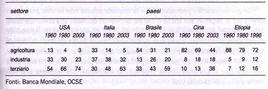 Evoluzione dell'occupazione nei settori economici in alcuni paesi (%).