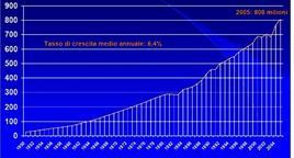 Arrivi di turisti (in milioni) nel mondo (Anni 1950 – 2005). Fonte: Organizzazione Mondiale del Turismo (OMT).