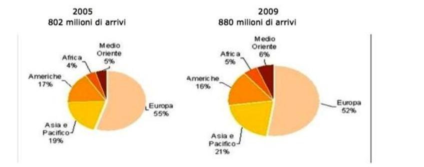 Fonte: Osservatorio Nazionale del Turismo.
