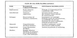 Fasi caratterizzanti il ciclo di vita di una località turistica. Fonte: Formica, 2006, p. 168
