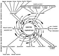 Modello dei movimenti in un centro turistico. Fonte: Rocca, p. 81.