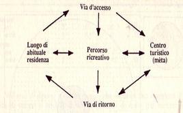 Il modello dei flussi turistici tra due località. Fonte: Rocca, p. 82.