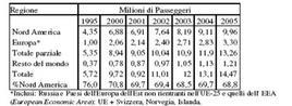Domanda internazionale di crociere (1995-2005). Fonte: Sorrentini, 2009, p.93