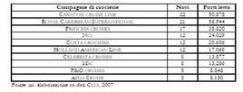 Le prime dieci compagnie di crociera mondiali (2007). Fonte: Sorrentini, 2009, p. 101.