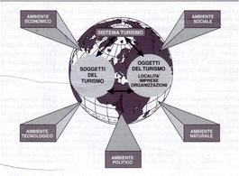 Il sistema turistico e le sue condizioni esterne.  Fonte: Citarella, 1997 p.21
