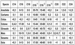 Composizione acidica media dei principali oli di semi (%FA).