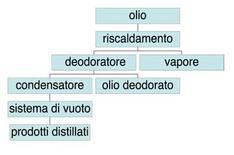 Schema della fase di deodorazione degli oli.