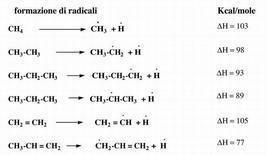 Energie dei diversi legami C-H.