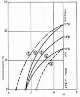Curve di titolazioni di differenti tipi di latte (da Alais).