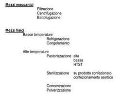 Classificazione dei più comuni sistemi di risanamento e di conservazione del latte.