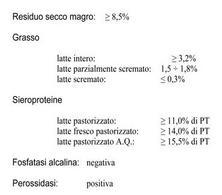 Principali caratteristiche chimiche del latte pastorizzato.
