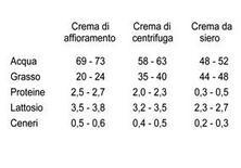 Composizione media dei vari tipi di creme.