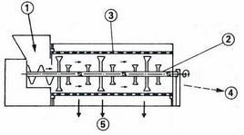 Schema di una pigiadiraspatrice: 1) tramoggia; 2) battitore; 3) gabbia; 4) uscita raspi; 5) uscita pigiato (da Ribéreau-Gayon et al.)