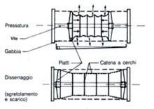 Schema di una pressa orizzontale a due piatti (da Ribéreau-Gayon et al.)