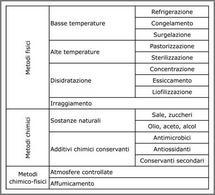I metodi fisici e chimici di conservazione