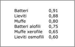 Valori minimi di aw per la crescita dei microrganismi