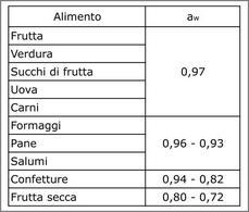 Valori di aw per alcuni comuni prodotti alimentari