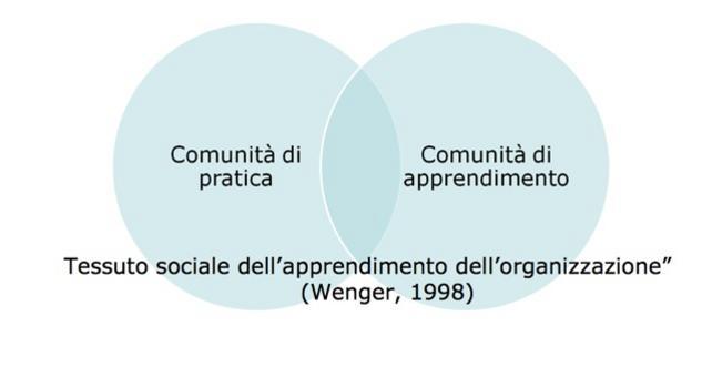 """Tessuto sociale dell'apprendimento dell'organizzazione"""" (Wenger, 1998)"""