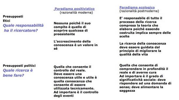 Tabella tratta da L.Mortari, Cultura della ricerca e pedagogia. Prospettive epistemologiche, Carocci, Roma, 2007, pp. 31-32
