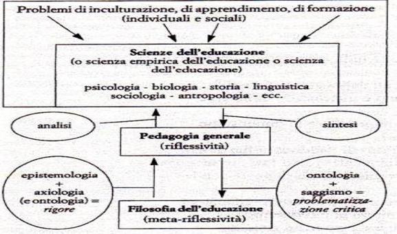 Da F. Cambi, Manuale di filosofia dell'educazione, Roma-Bari, Laterza, 2000.