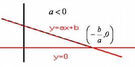 ax + b ≥ 0, con a < 0