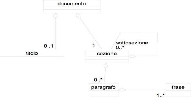 Esercizio proposto: modellare i concetti di file e directory nell'ambito di un file system.
